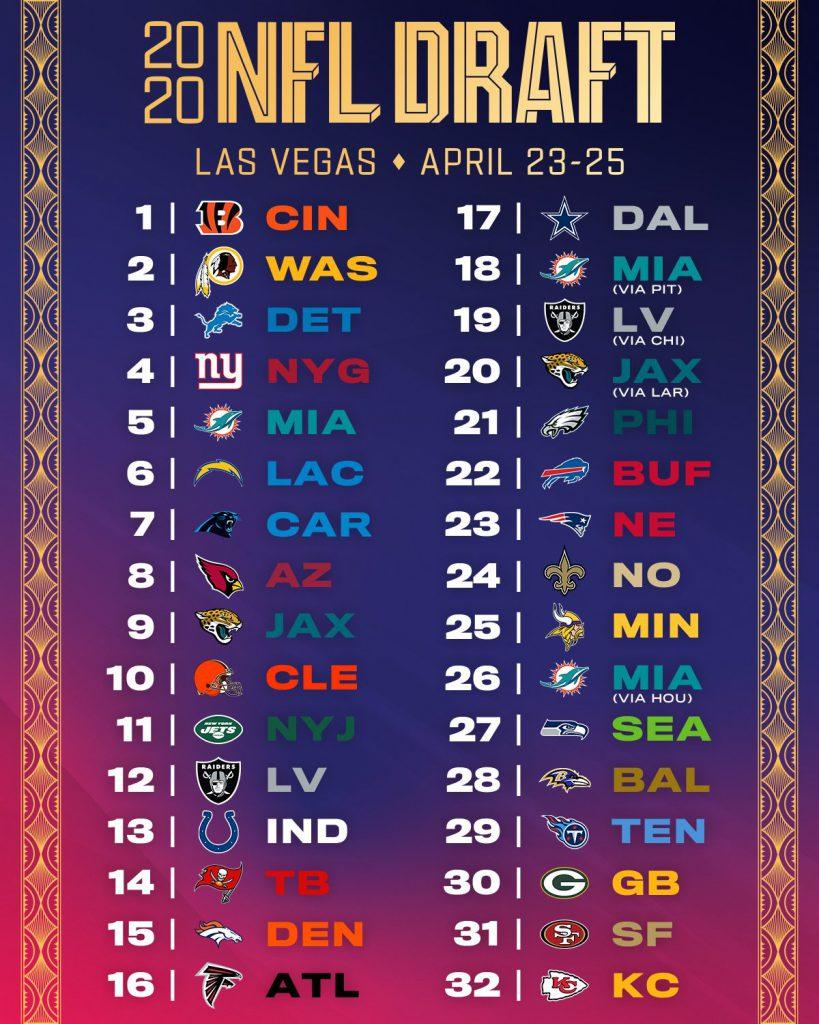 NFL Draft 2020 - Order